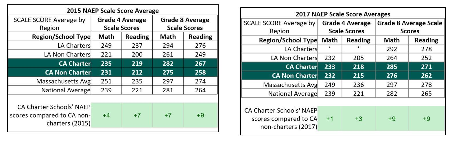 press release los angeles charter schools outperforming traditional